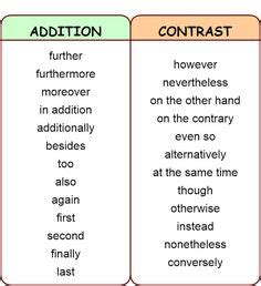 Essay Strategy: 20 Sets of Transition Words Phrases To